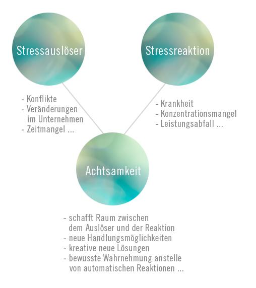 stresspraevention-koeln